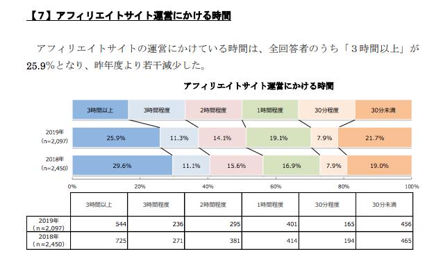 アフィリエイト収入の実態調査4