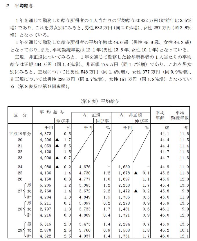hukugyou_ranking1
